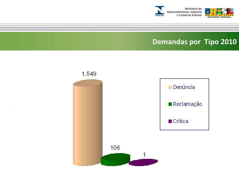 Marca do evento Relatórios 2010 Áreas de atuaçãoQTD% Metrologia1265 80,8 % Qualidade28218 % Outros15 1 % Juridica3 0,2 %