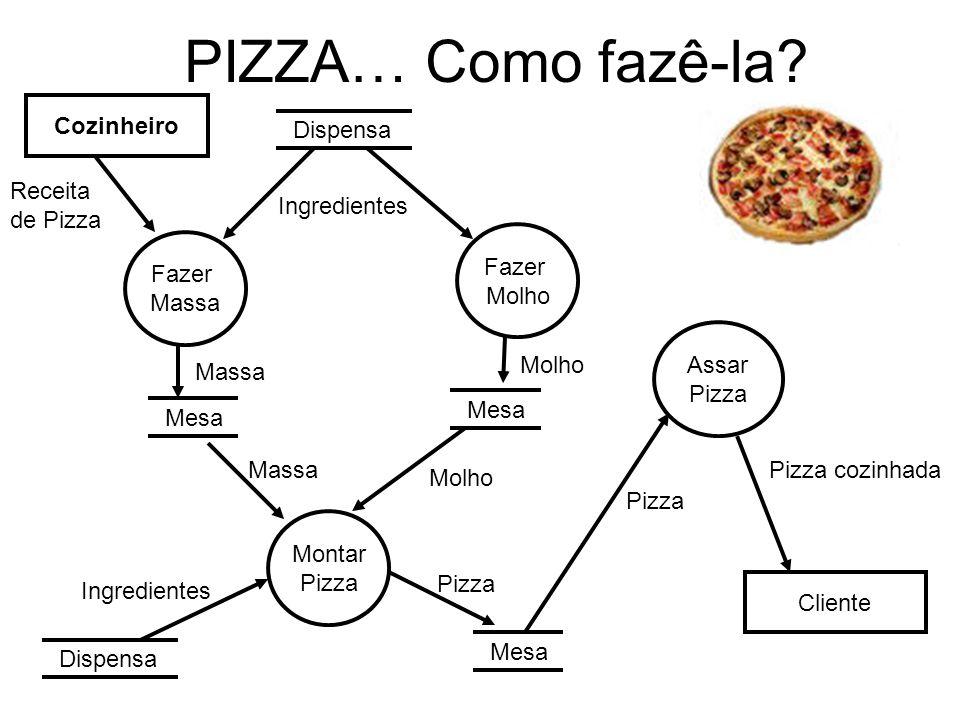 PIZZA… Como fazê-la? Cozinheiro Receita de Pizza Dispensa Fazer Massa Mesa Massa Ingredientes Fazer Molho Mesa Molho Montar Pizza Mesa Molho Dispensa