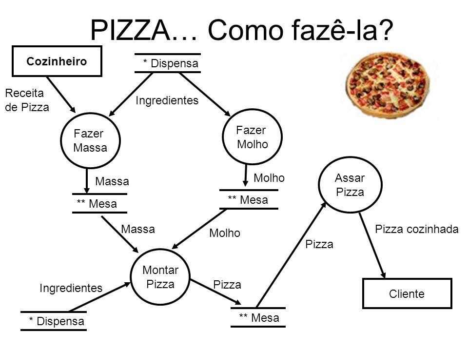 PIZZA… Como fazê-la? Cozinheiro Receita de Pizza * Dispensa Fazer Massa ** Mesa Massa Ingredientes Fazer Molho ** Mesa Molho Montar Pizza ** Mesa Molh