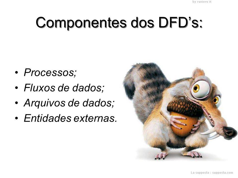 Componentes dos DFD's: Processos; Fluxos de dados; Arquivos de dados; Entidades externas.