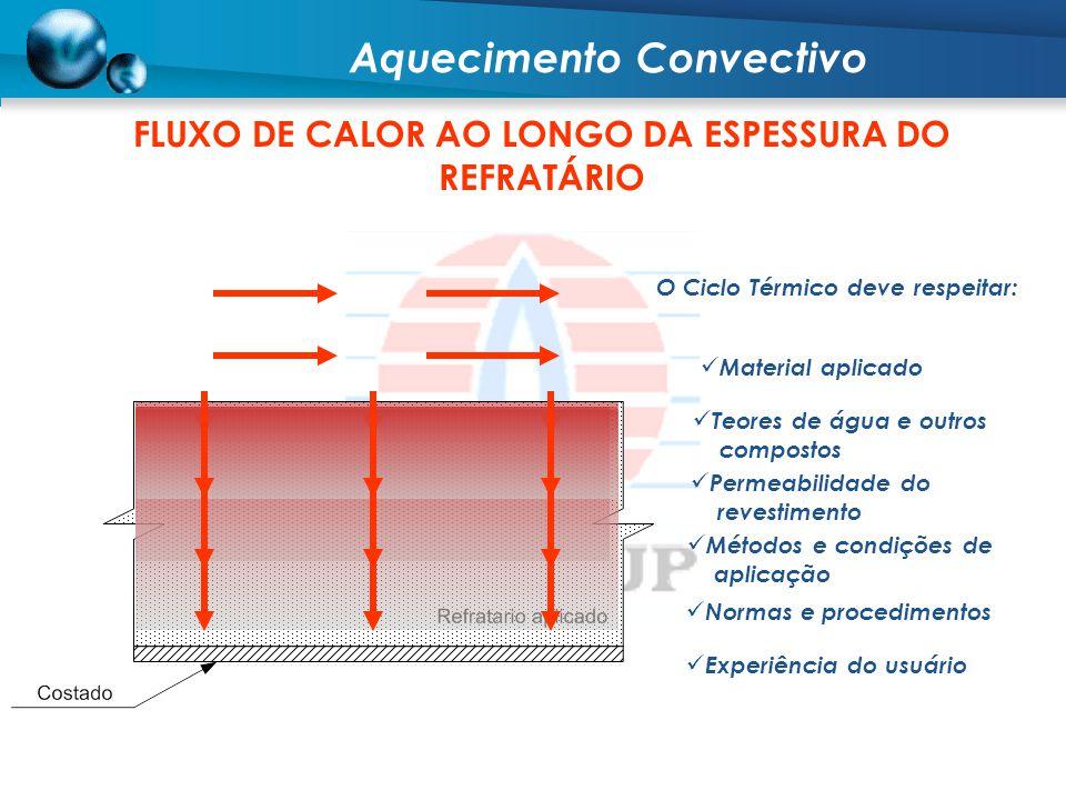 FLUXO DE CALOR AO LONGO DA ESPESSURA DO REFRATÁRIO O Ciclo Térmico deve respeitar: Material aplicado Teores de água e outros compostos Permeabilidade