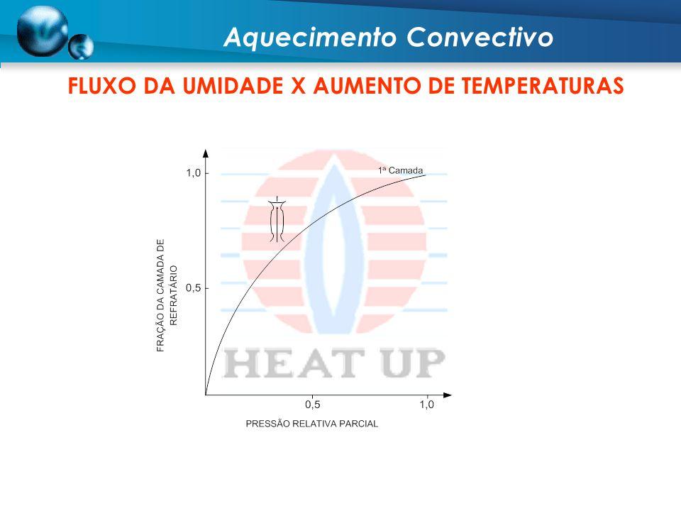 FLUXO DA UMIDADE X AUMENTO DE TEMPERATURAS