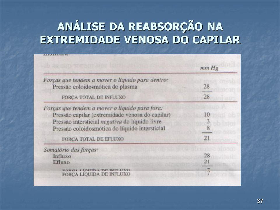 37 ANÁLISE DA REABSORÇÃO NA EXTREMIDADE VENOSA DO CAPILAR
