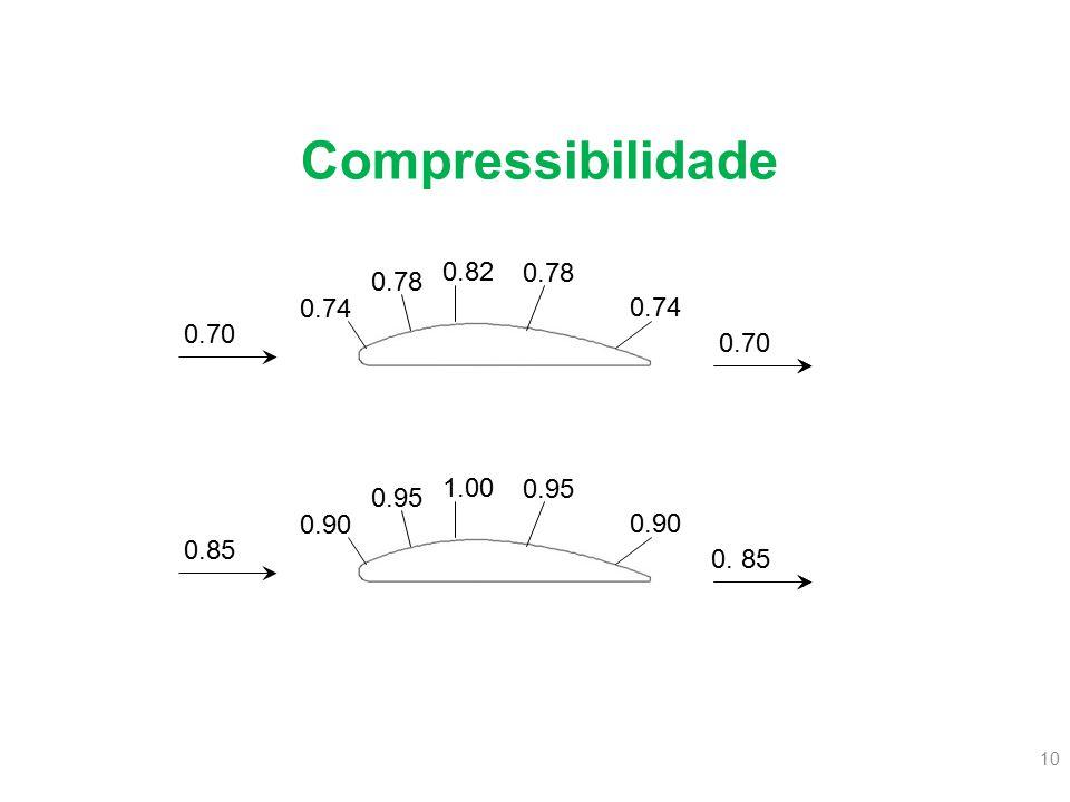 10 Compressibilidade 0.70 0.74 0.78 0.82 0.78 0.74 0.70 0.85 0.90 0.95 1.00 0.95 0.90 0. 85