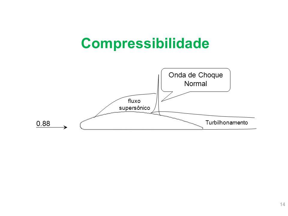 14 0.88 fluxo supersônico Turbilhonamento Onda de Choque Normal Compressibilidade
