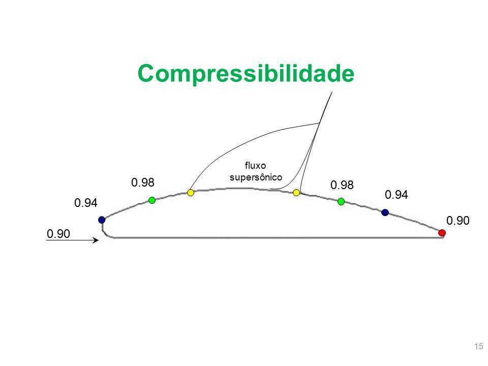 15 0.90 fluxo supersônico 0.90 0.94 0.98 0.94 Compressibilidade