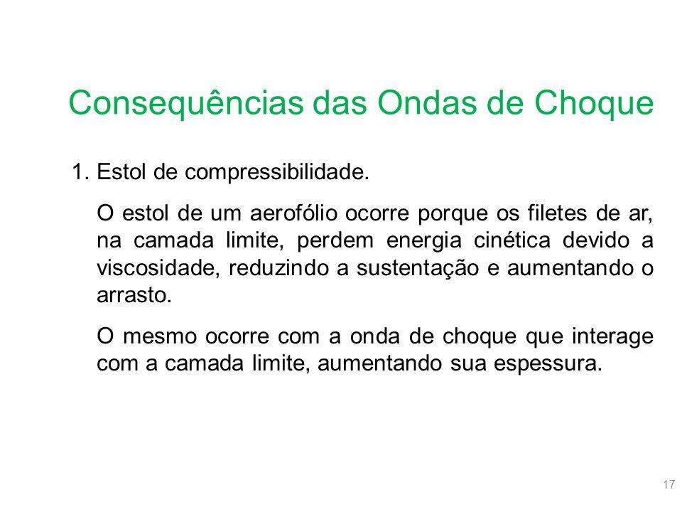17 Consequências das Ondas de Choque 1.Estol de compressibilidade. O estol de um aerofólio ocorre porque os filetes de ar, na camada limite, perdem en