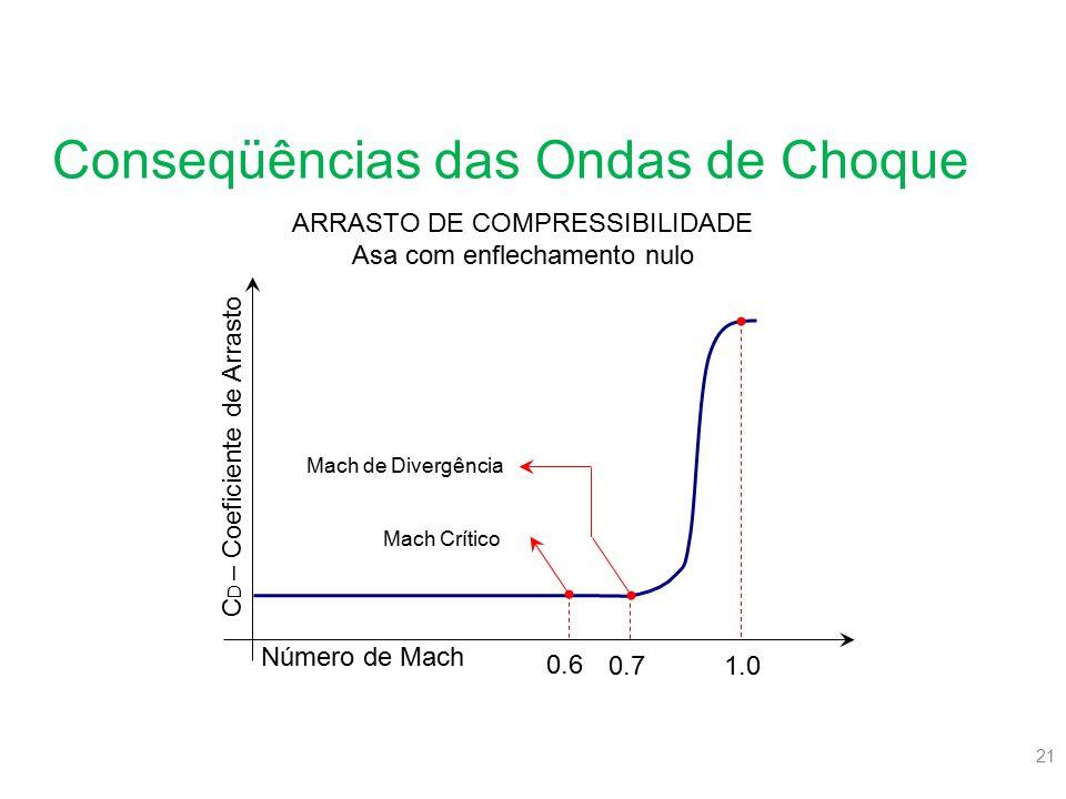 21 Conseqüências das Ondas de Choque Número de Mach C D – Coeficiente de Arrasto Mach de Divergência Mach Crítico 0.6 0.71.0 ARRASTO DE COMPRESSIBILID