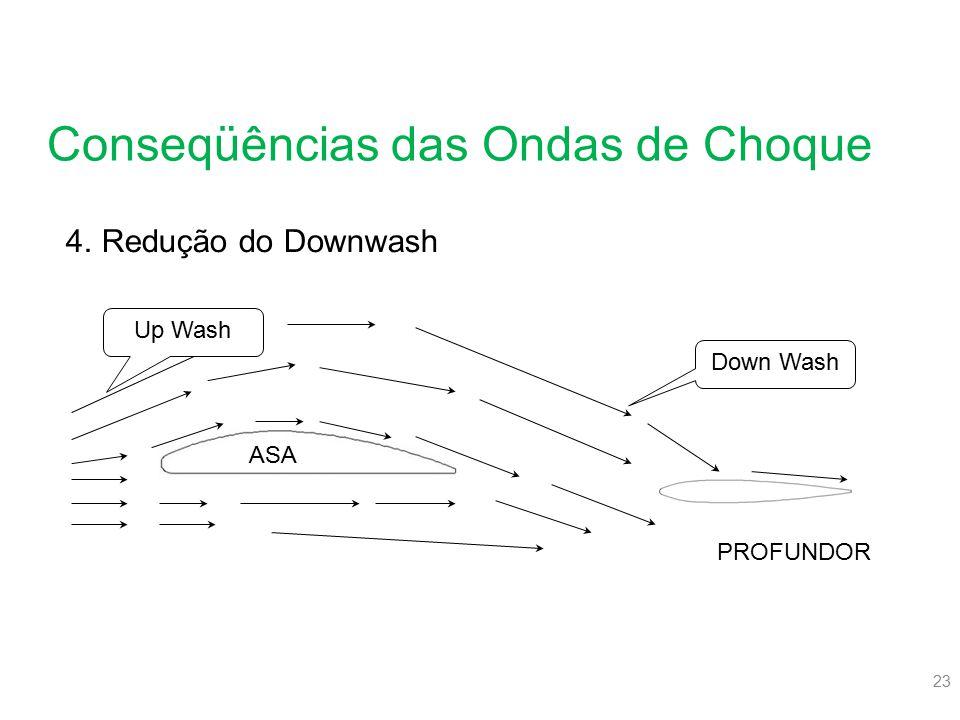 23 Conseqüências das Ondas de Choque 4.Redução do Downwash Up Wash Down Wash ASA PROFUNDOR
