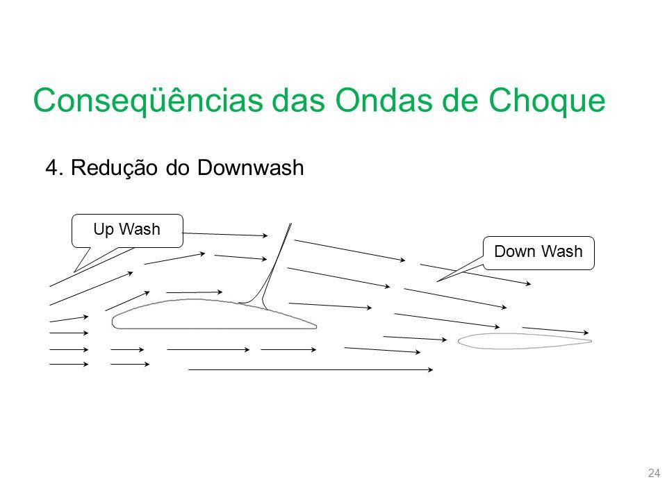24 Conseqüências das Ondas de Choque 4.Redução do Downwash Up Wash Down Wash