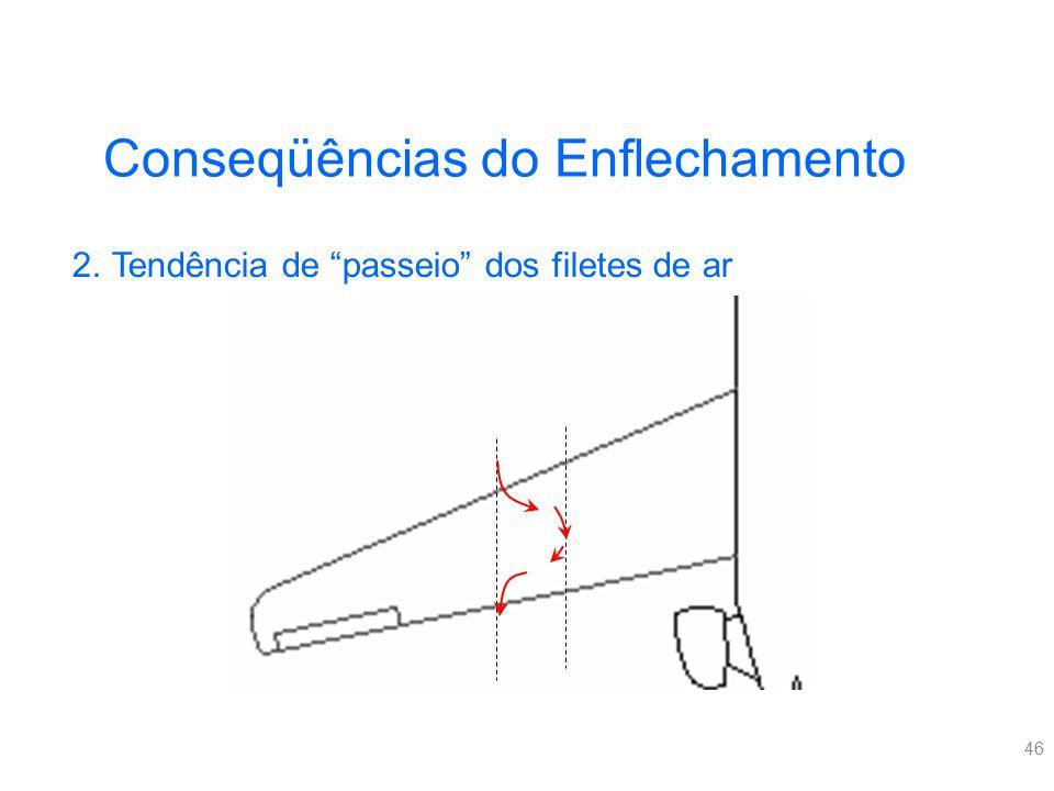 """46 Conseqüências do Enflechamento 2.Tendência de """"passeio"""" dos filetes de ar"""