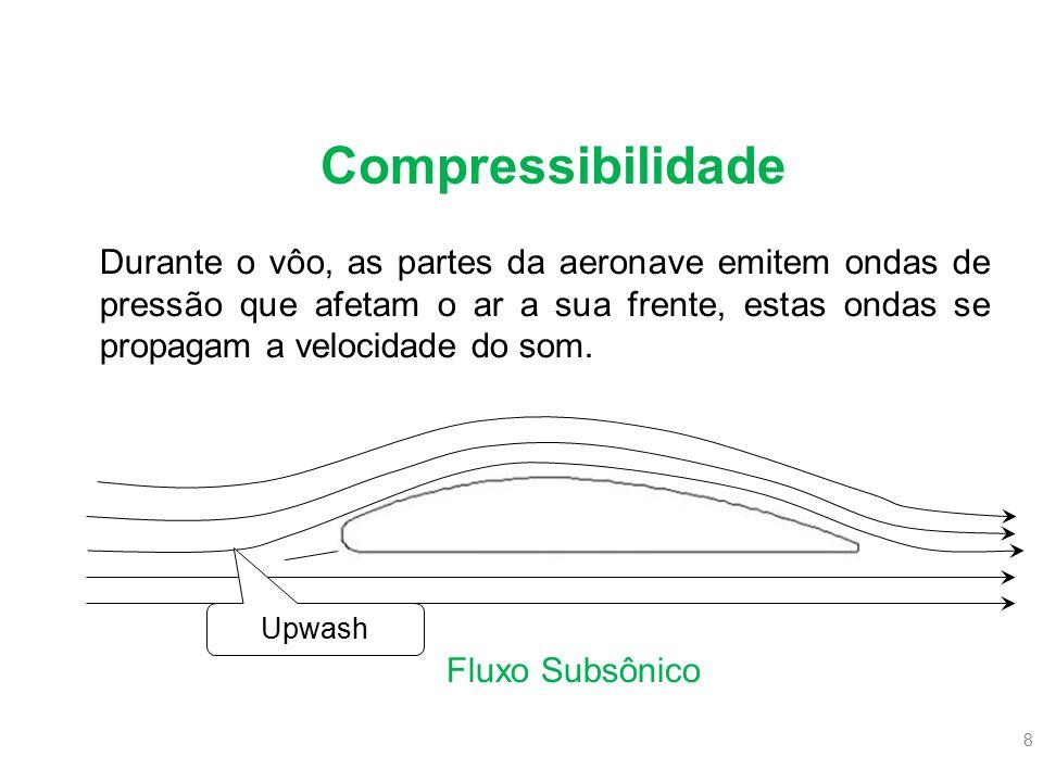 8 Durante o vôo, as partes da aeronave emitem ondas de pressão que afetam o ar a sua frente, estas ondas se propagam a velocidade do som. Upwash Fluxo