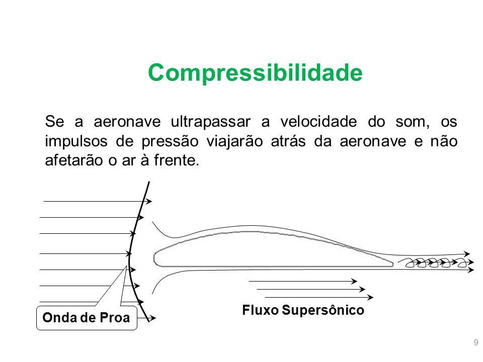 9 Se a aeronave ultrapassar a velocidade do som, os impulsos de pressão viajarão atrás da aeronave e não afetarão o ar à frente. Fluxo Supersônico Ond