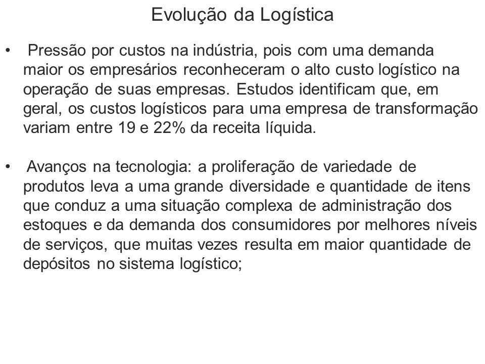 Evolução da Logística Pressão por custos na indústria, pois com uma demanda maior os empresários reconheceram o alto custo logístico na operação de su