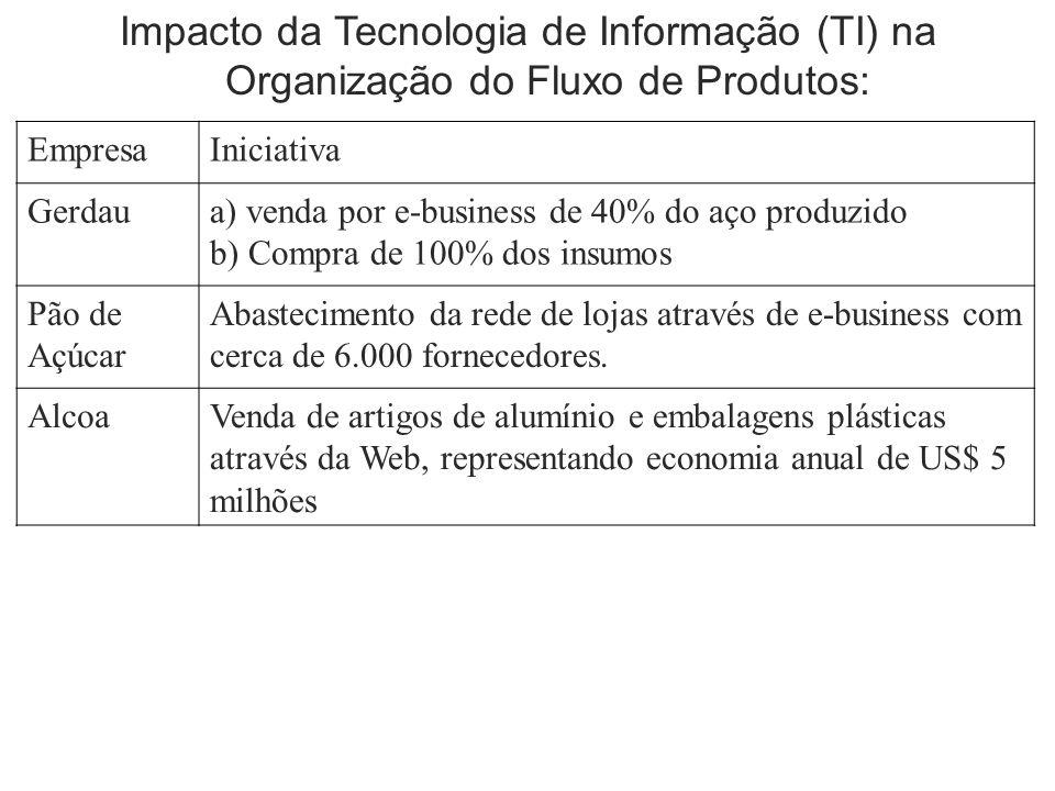 Impacto da Tecnologia de Informação (TI) na Organização do Fluxo de Produtos: EmpresaIniciativa Gerdaua) venda por e-business de 40% do aço produzido b) Compra de 100% dos insumos Pão de Açúcar Abastecimento da rede de lojas através de e-business com cerca de 6.000 fornecedores.