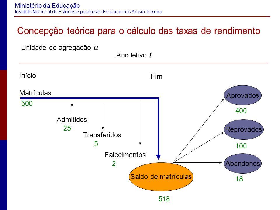 Ministério da Educação Instituto Nacional de Estudos e pesquisas Educacionais Anísio Teixeira Muito Obrigado.