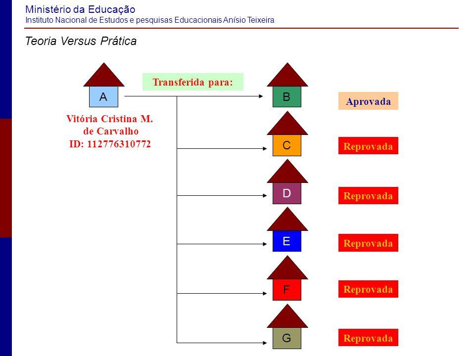 Ministério da Educação Instituto Nacional de Estudos e pesquisas Educacionais Anísio Teixeira Teoria Versus Prática Vitória Cristina M.