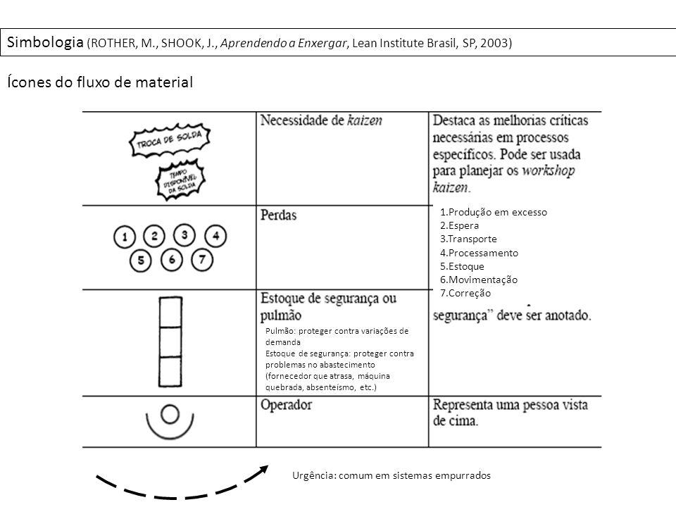Ícones do fluxo de Informação Simbologia (ROTHER, M., SHOOK, J., Aprendendo a Enxergar, Lean Institute Brasil, SP, 2003)