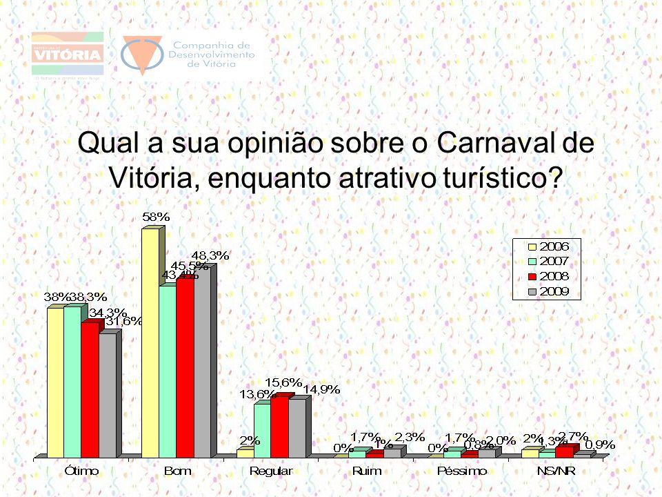 Qual a sua opinião sobre o Carnaval de Vitória, enquanto atrativo turístico