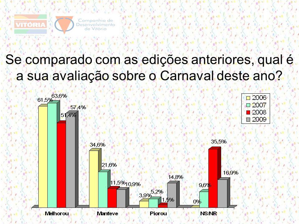 Se comparado com as edições anteriores, qual é a sua avaliação sobre o Carnaval deste ano