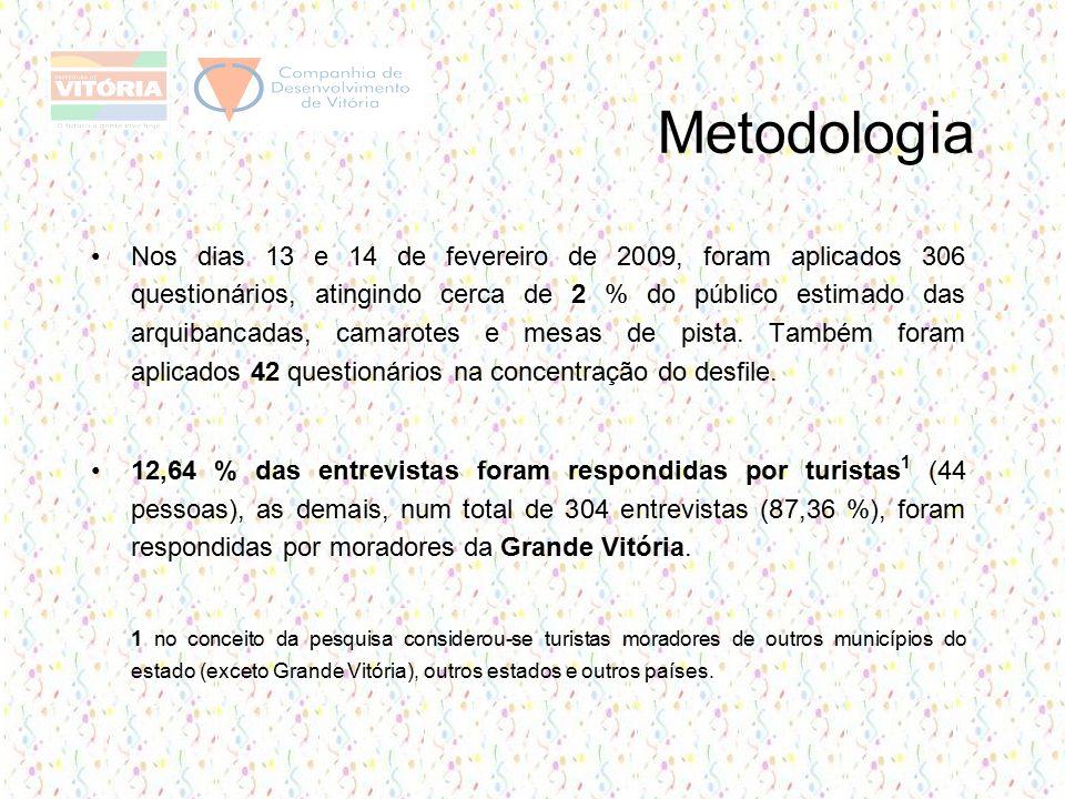 Metodologia Nos dias 13 e 14 de fevereiro de 2009, foram aplicados 306 questionários, atingindo cerca de 2 % do público estimado das arquibancadas, camarotes e mesas de pista.