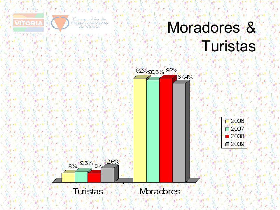 Moradores & Turistas