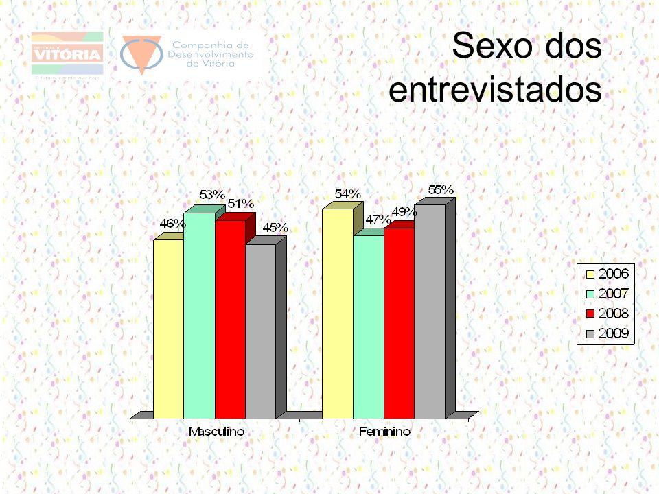 Sexo dos entrevistados