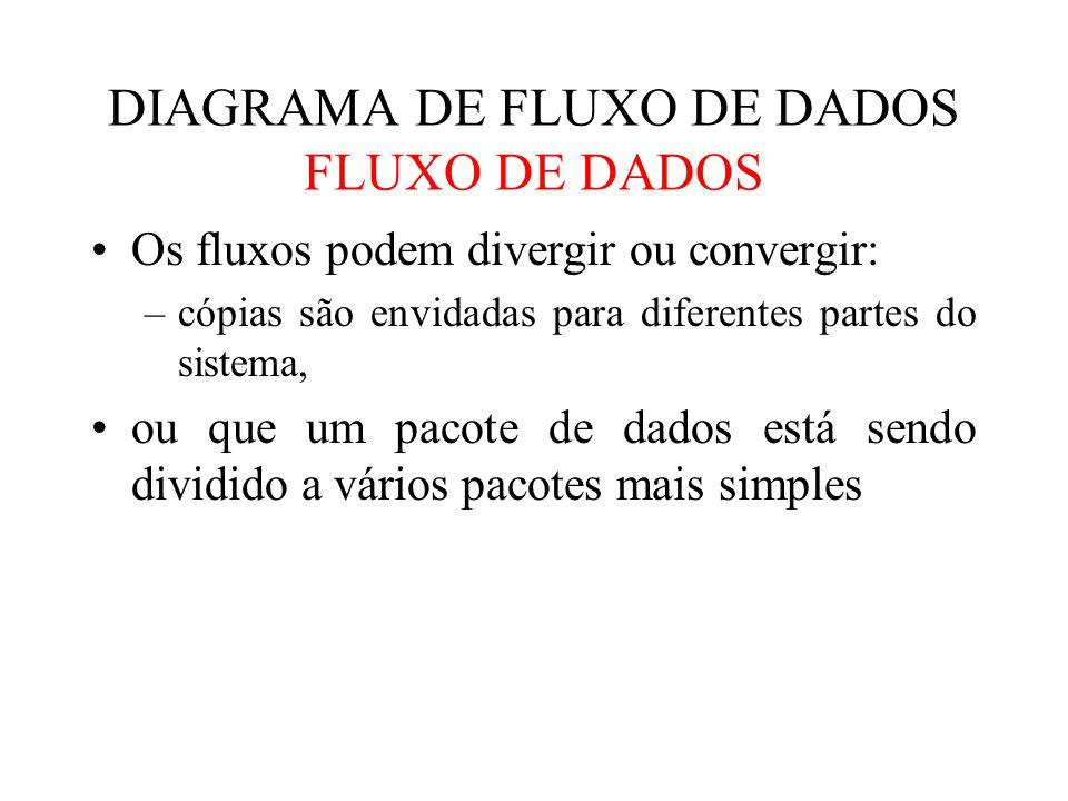 DIAGRAMA DE FLUXO DE DADOS FLUXO DE DADOS Os fluxos podem divergir ou convergir: –cópias são envidadas para diferentes partes do sistema, ou que um pacote de dados está sendo dividido a vários pacotes mais simples