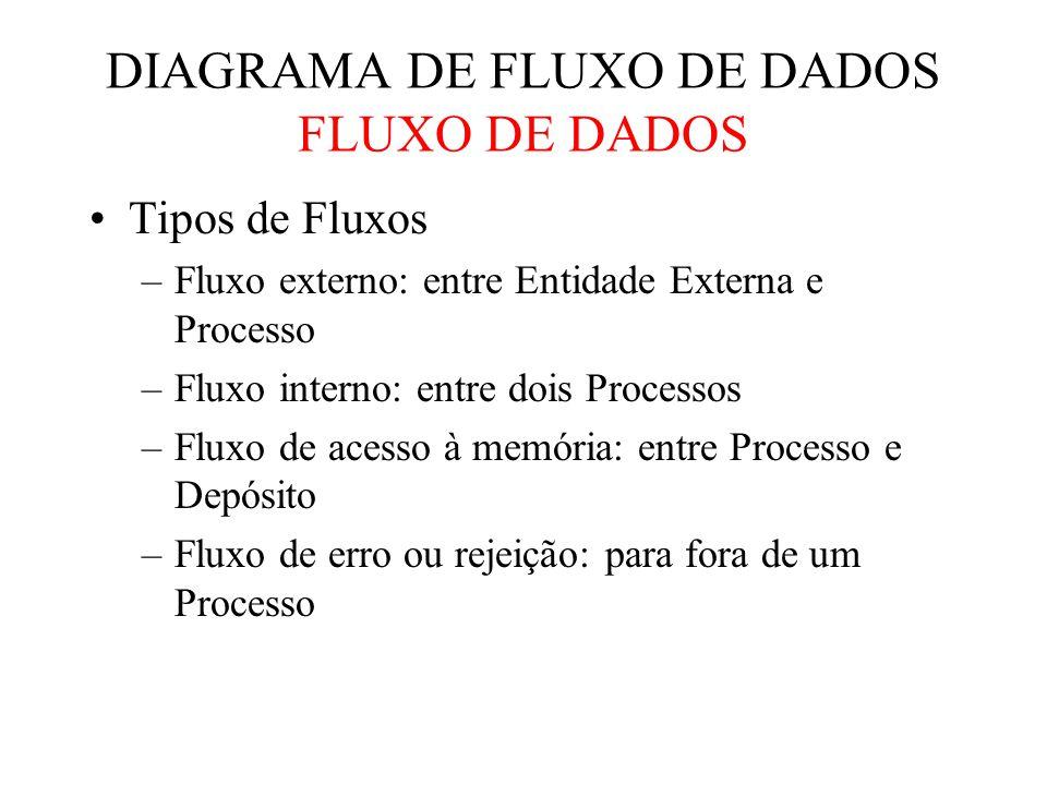Tipos de Fluxos –Fluxo externo: entre Entidade Externa e Processo –Fluxo interno: entre dois Processos –Fluxo de acesso à memória: entre Processo e Depósito –Fluxo de erro ou rejeição: para fora de um Processo DIAGRAMA DE FLUXO DE DADOS FLUXO DE DADOS