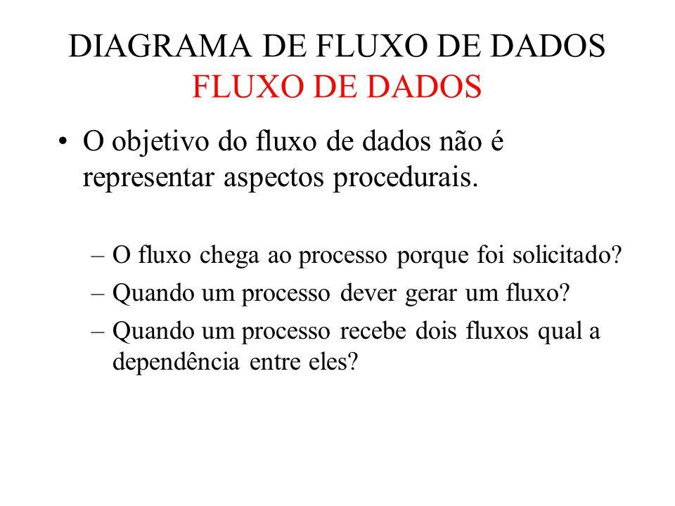 O objetivo do fluxo de dados não é representar aspectos procedurais.
