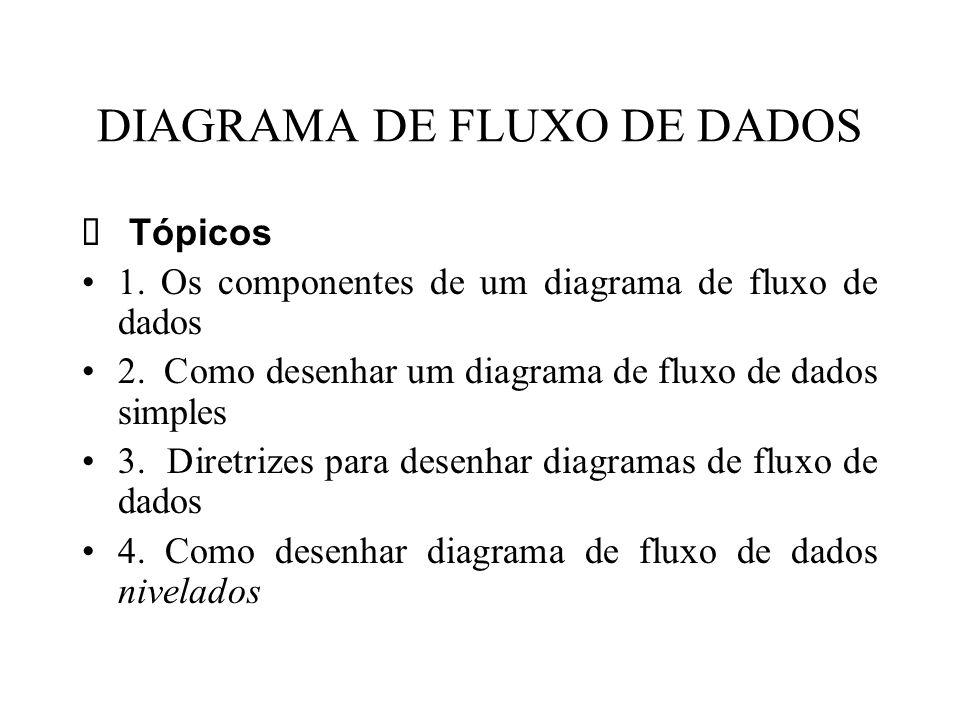 DIAGRAMA DE FLUXO DE DADOS  Tópicos 1.Os componentes de um diagrama de fluxo de dados 2.