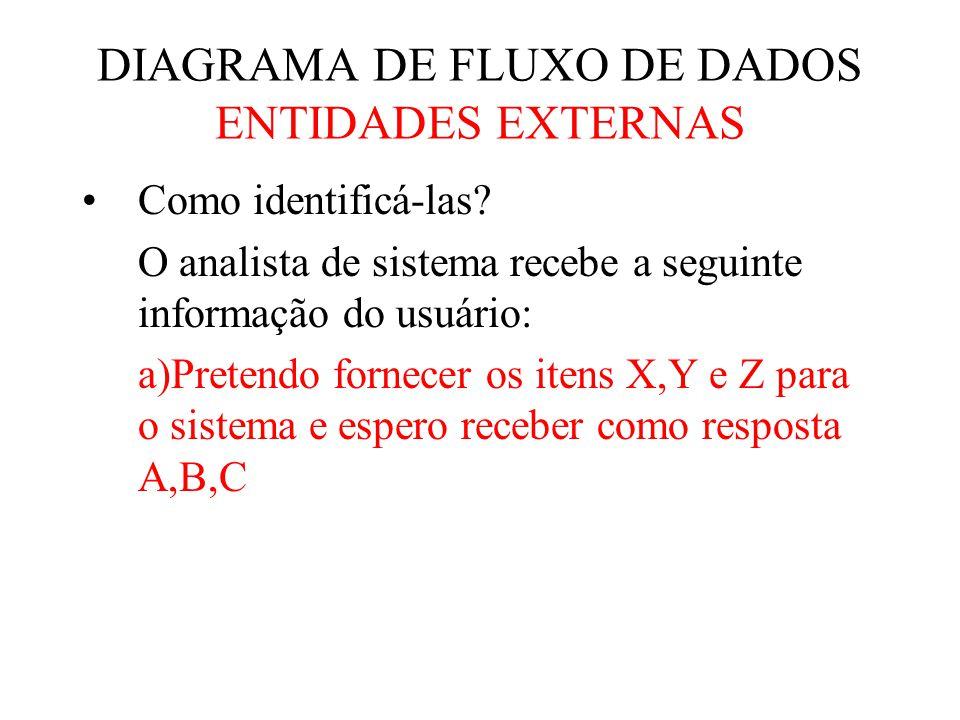 DIAGRAMA DE FLUXO DE DADOS ENTIDADES EXTERNAS Como identificá-las.