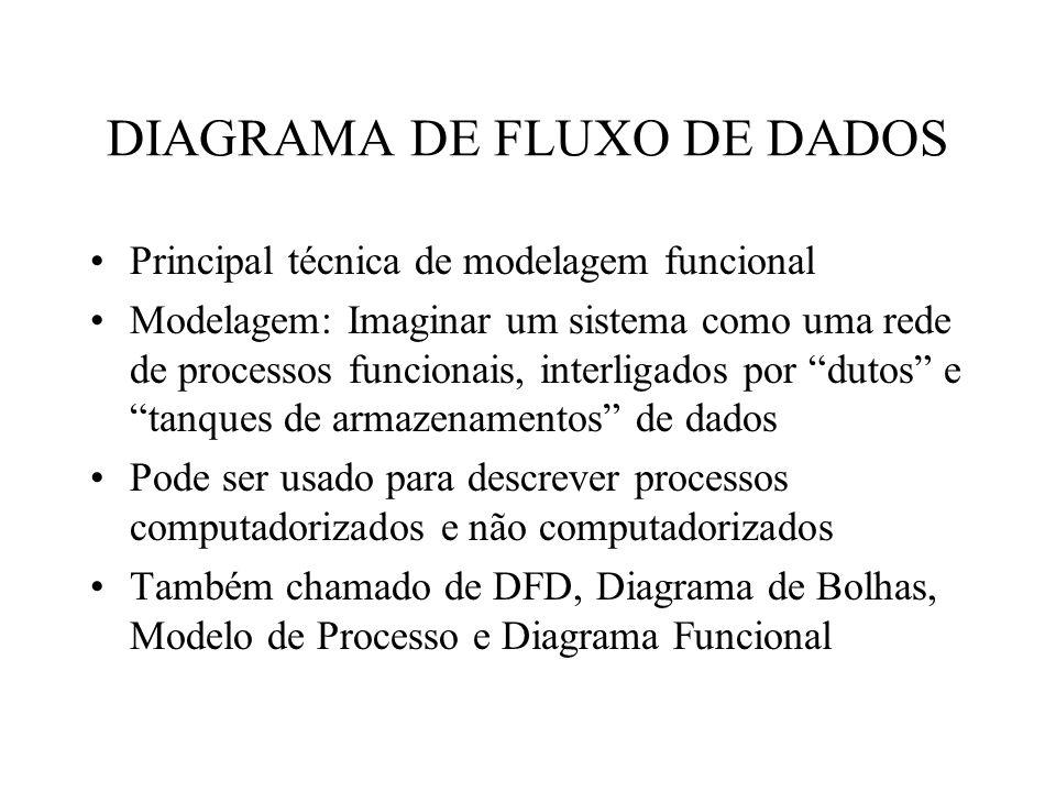 Principal técnica de modelagem funcional Modelagem: Imaginar um sistema como uma rede de processos funcionais, interligados por dutos e tanques de armazenamentos de dados Pode ser usado para descrever processos computadorizados e não computadorizados Também chamado de DFD, Diagrama de Bolhas, Modelo de Processo e Diagrama Funcional DIAGRAMA DE FLUXO DE DADOS