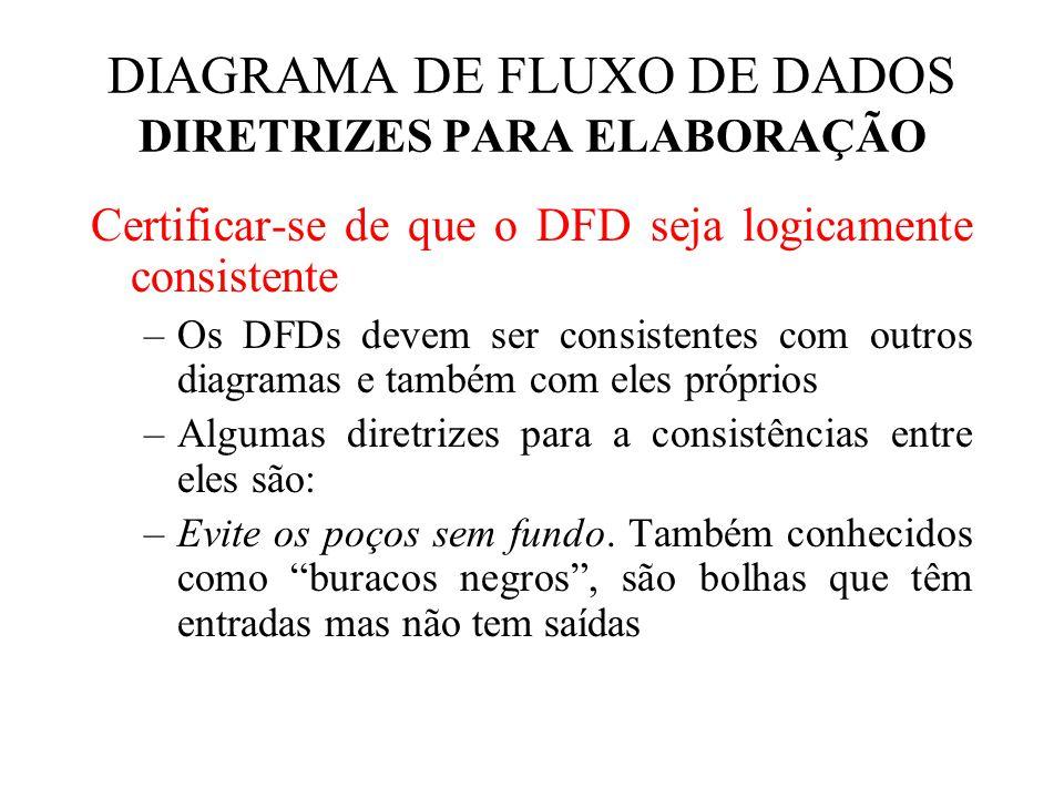 Certificar-se de que o DFD seja logicamente consistente –Os DFDs devem ser consistentes com outros diagramas e também com eles próprios –Algumas diretrizes para a consistências entre eles são: –Evite os poços sem fundo.