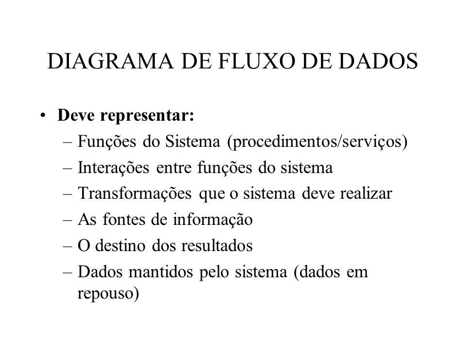 Deve representar: –Funções do Sistema (procedimentos/serviços) –Interações entre funções do sistema –Transformações que o sistema deve realizar –As fontes de informação –O destino dos resultados –Dados mantidos pelo sistema (dados em repouso) DIAGRAMA DE FLUXO DE DADOS