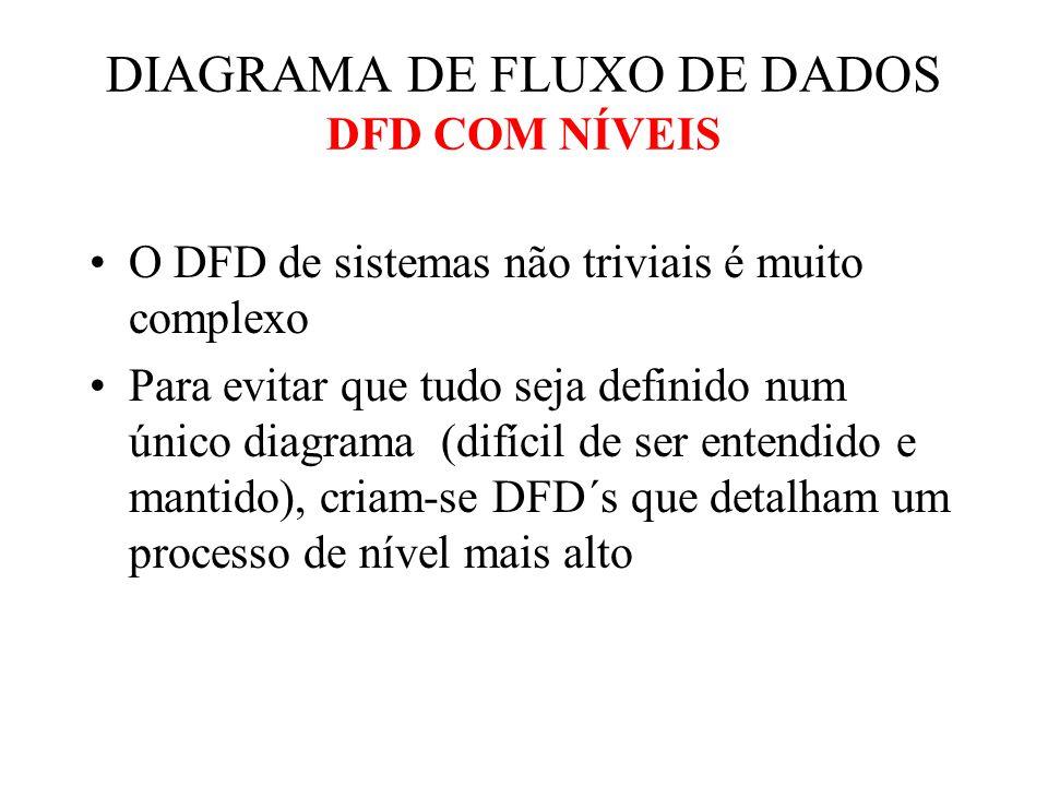 O DFD de sistemas não triviais é muito complexo Para evitar que tudo seja definido num único diagrama (difícil de ser entendido e mantido), criam-se DFD´s que detalham um processo de nível mais alto DIAGRAMA DE FLUXO DE DADOS DFD COM NÍVEIS