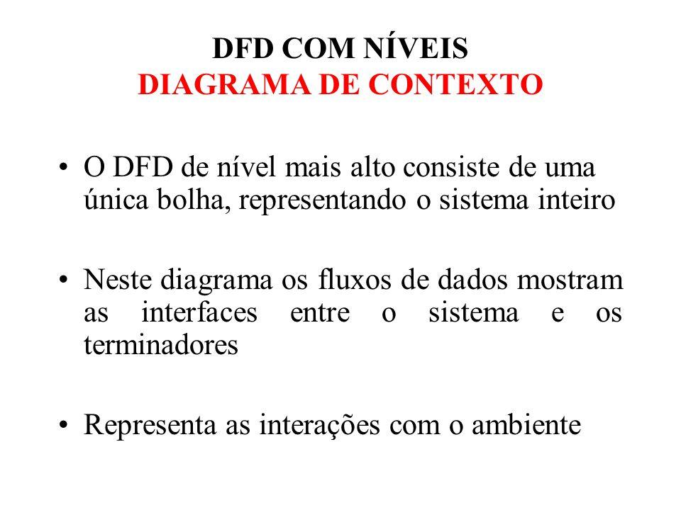 O DFD de nível mais alto consiste de uma única bolha, representando o sistema inteiro Neste diagrama os fluxos de dados mostram as interfaces entre o sistema e os terminadores Representa as interações com o ambiente DFD COM NÍVEIS DIAGRAMA DE CONTEXTO