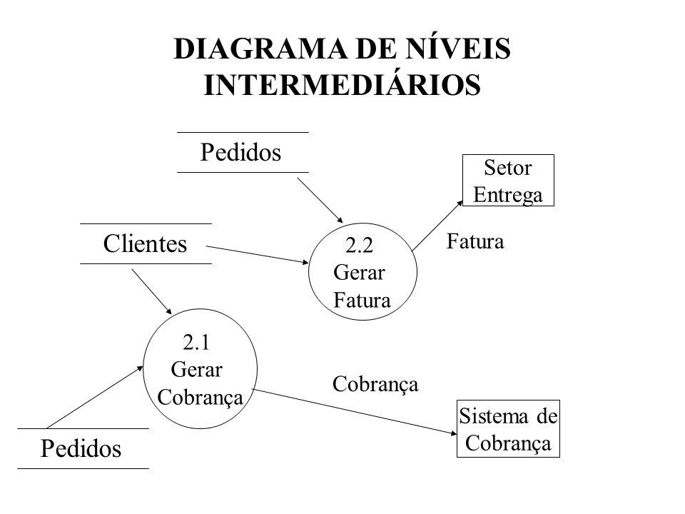 DIAGRAMA DE NÍVEIS INTERMEDIÁRIOS Setor Entrega Sistema de Cobrança Pedidos Clientes 2.2 Gerar Fatura Cobrança 2.1 Gerar Cobrança Pedidos