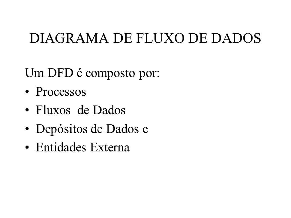 Um DFD é composto por: Processos Fluxos de Dados Depósitos de Dados e Entidades Externa DIAGRAMA DE FLUXO DE DADOS