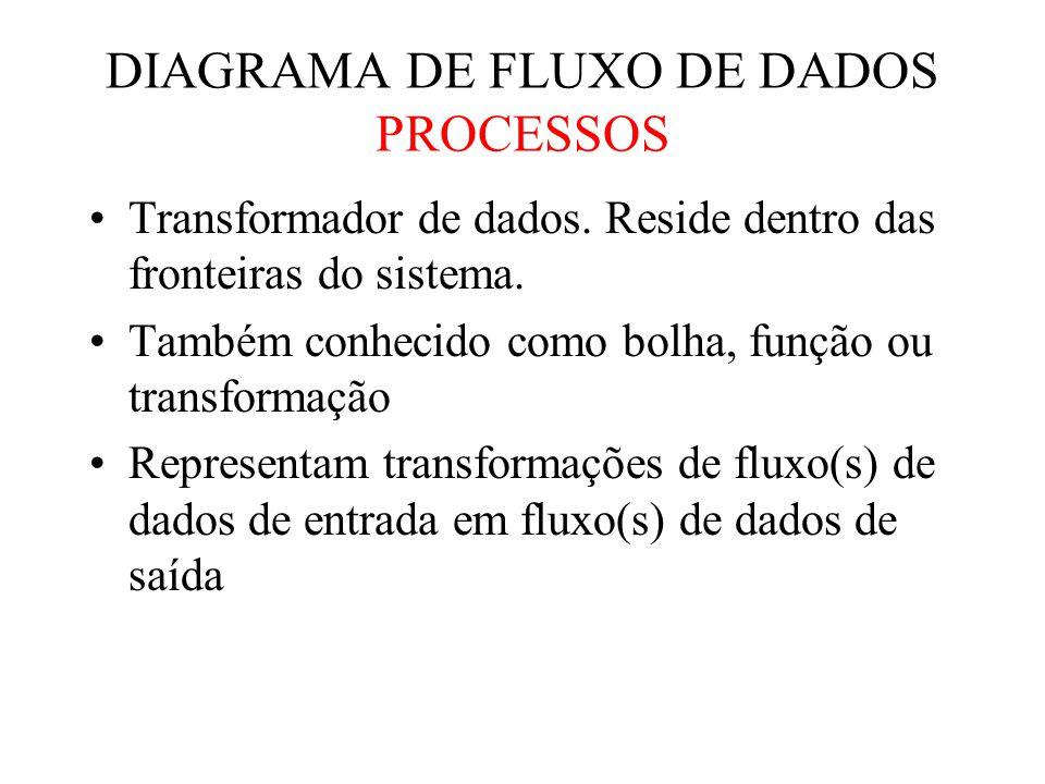 Transformador de dados.Reside dentro das fronteiras do sistema.