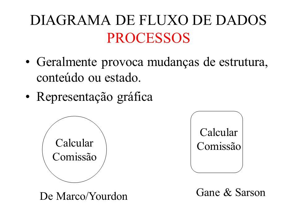 Q A B C X Y Z QUAL É A ORDEM DE ENTRADA E SAÍDA? Na especificação ser deve explicado a ordem