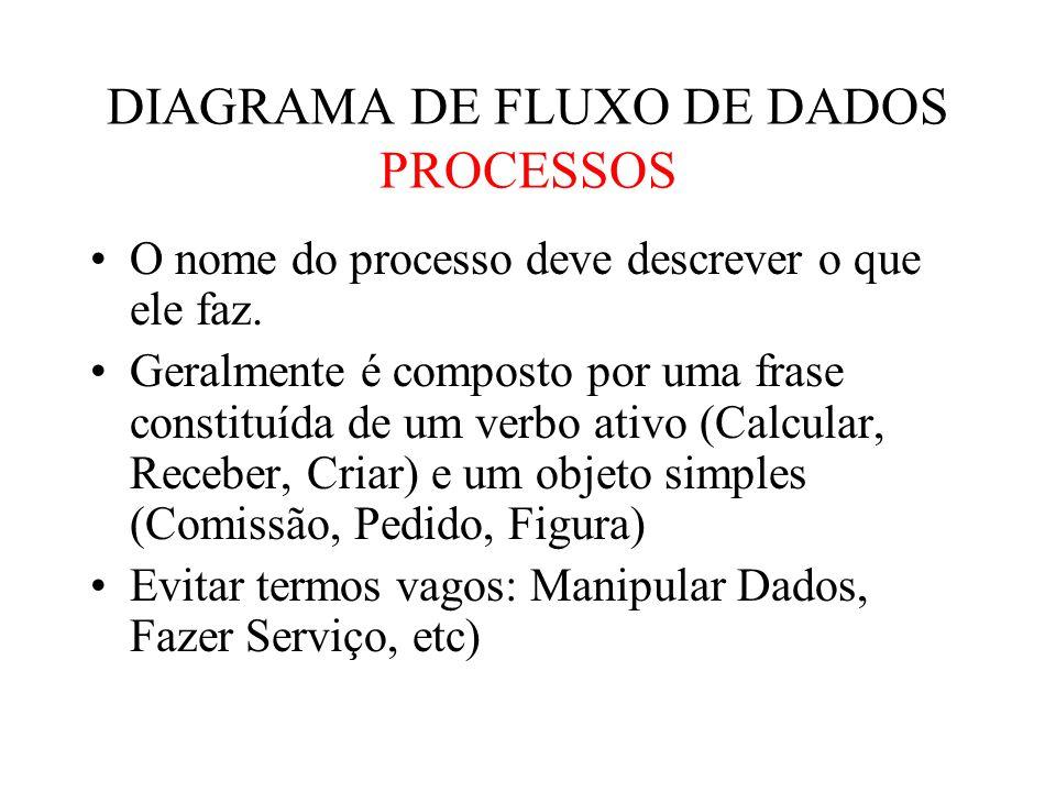O nome do processo deve descrever o que ele faz.