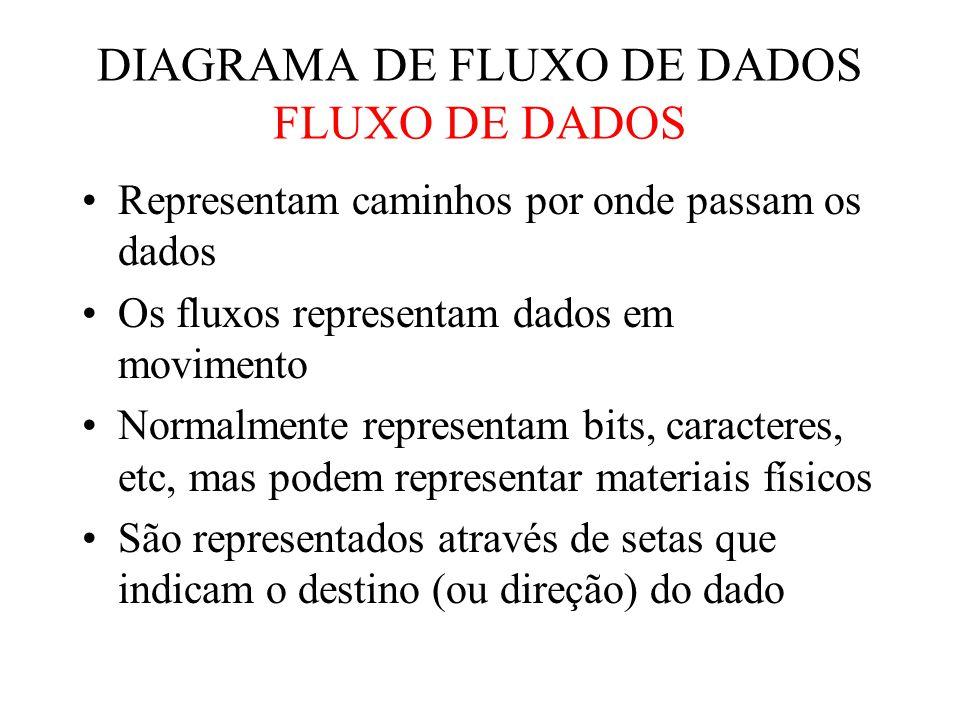 Representação Gráfica DIAGRAMA DE FLUXO DE DADOS DEPÓSITO DE DADOS Clientes D1 Clientes De Marco/Yourdon Gane & Sarson