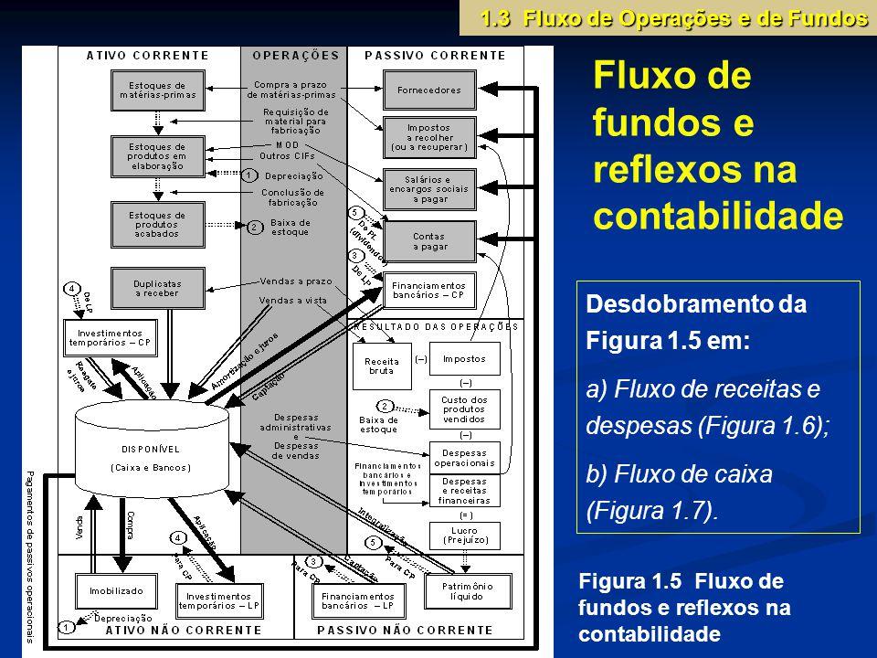 1.3 Fluxo de Operações e de Fundos Fluxo de fundos e reflexos na contabilidade Figura 1.5 Fluxo de fundos e reflexos na contabilidade Desdobramento da Figura 1.5 em: a) Fluxo de receitas e despesas (Figura 1.6); b) Fluxo de caixa (Figura 1.7).