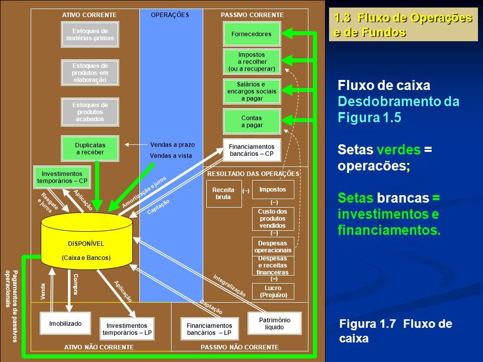 1.3 Fluxo de Operações e de Fundos Figura 1.7 Fluxo de caixa Fluxo de caixa Desdobramento da Figura 1.5 Setas verdes = operacões; Setas brancas = investimentos e financiamentos.