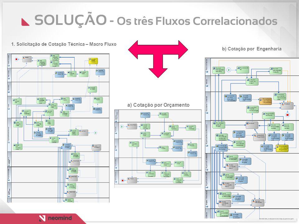 SOLUÇÃO - Os três Fluxos Correlacionados a) Cotação por Orçamento 1. Solicitação de Cotação Técnica – Macro Fluxo b) Cotação por Engenharia