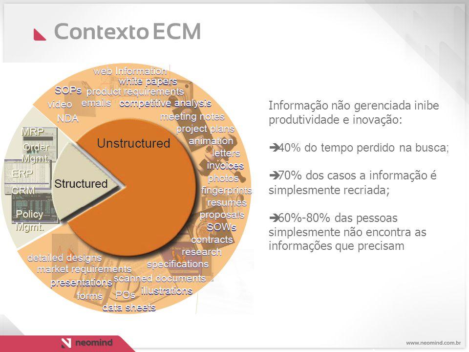 Contexto ECM Informação não gerenciada inibe produtividade e inovação:  40% do tempo perdido na busca;  70% dos casos a informação é simplesmente re
