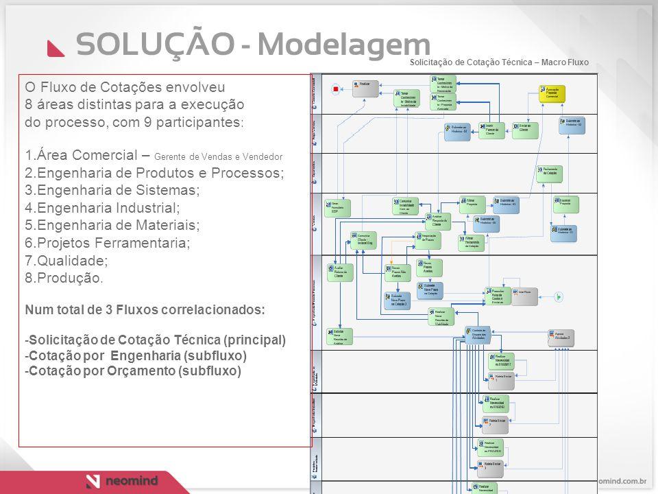 SOLUÇÃO - Modelagem O Fluxo de Cotações envolveu 8 áreas distintas para a execução do processo, com 9 participantes : 1.Área Comercial – Gerente de Ve