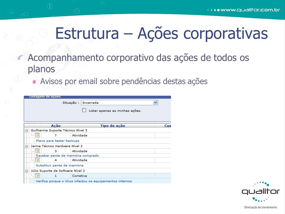 Acompanhamento corporativo das ações de todos os planos Avisos por email sobre pendências destas ações Estrutura – Ações corporativas
