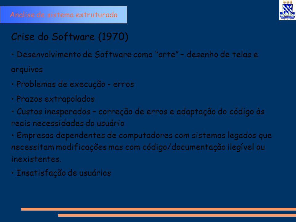 """Crise do Software (1970) Desenvolvimento de Software como """"arte"""" – desenho de telas e arquivos Problemas de execução - erros Prazos extrapolados Custo"""
